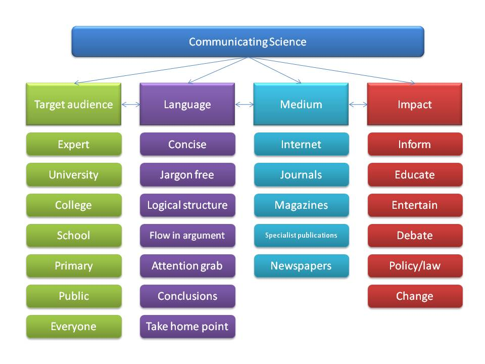 Communicating science flow chart