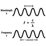 Figure1 showing relationship between wavelength and frequency. http://www.google.co.uk/url?sa=i&rct=j&q=&esrc=s&source=images&cd=&cad=rja&uact=8&ved=0CAcQjRw&url=http%3A%2F%2Fgalleryhip.com%2Fvisible-light-waves-diagram.html&ei=LQtJVNqSK-uf7gbh44DQDg&bvm=bv.77880786,d.ZWU&psig=AFQjCNFSAthdm03t-AHoHZjytSY5auAstw&ust=1414159500304757